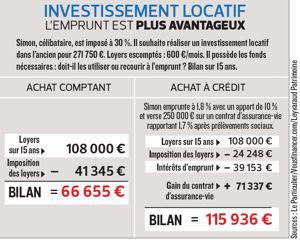 Calcul de l imposition